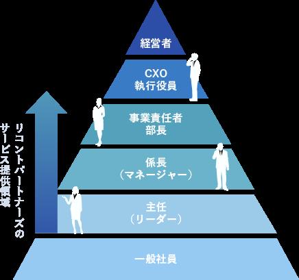 リコントパートナーズのサービス提供領域 一般社員,主任(リーダー),係長(マネージャー),事業責任者 部長,CXO 執行役員,経営者